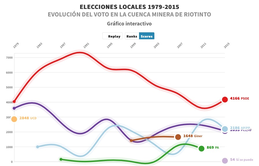 Evolución del voto local en la Cuenca Minera de Riotinto en los últimos 40 años